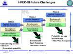 hpec si future challenges