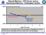 shared memory cip server versus distributed memory embedded vendor
