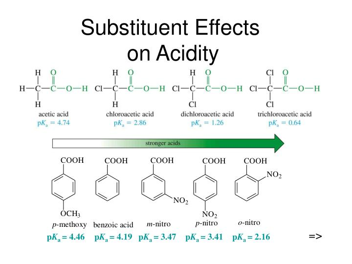 substituent effects on acidity n.