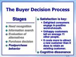 the buyer decision process4