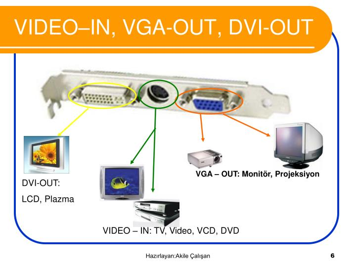 VIDEO–IN, VGA-OUT, DVI-OUT