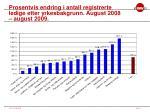 prosentvis endring i antall registrerte ledige etter yrkesbakgrunn august 2008 august 2009