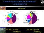 cuota de mercado en volumen compradores