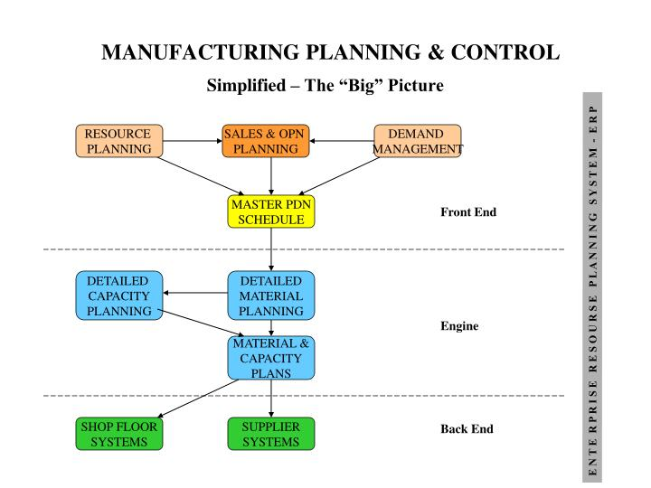 manufacturing planning control n.