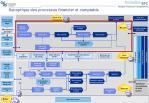 synoptique des processus financier et comptable