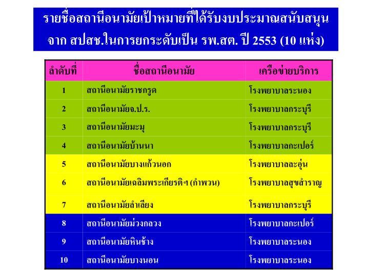 รายชื่อสถานีอนามัยเป้าหมายที่ได้รับงบประมาณสนับสนุนจาก สปสช.ในการยกระดับเป็น รพ.สต. ปี 2553 (10 แห่ง)
