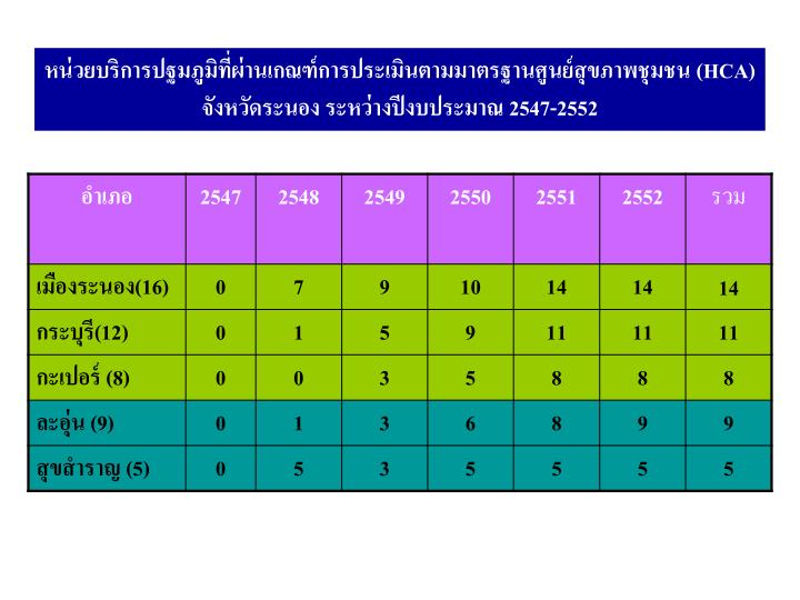หน่วยบริการปฐมภูมิที่ผ่านเกณฑ์การประเมินตามมาตรฐานศูนย์สุขภาพชุมชน (