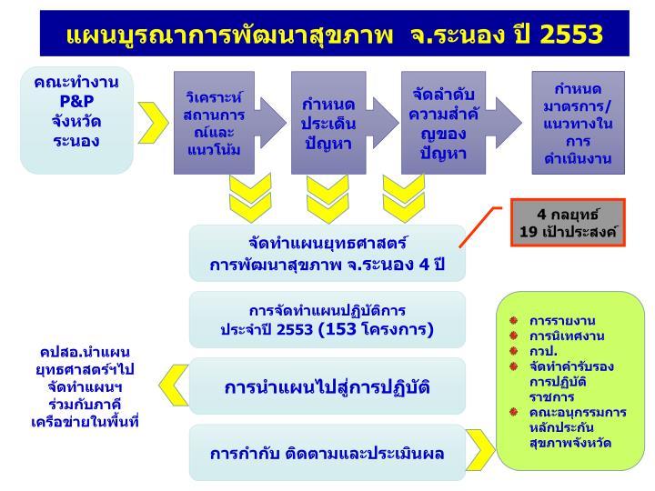 แผนบูรณาการพัฒนาสุขภาพ  จ.ระนอง ปี 2553