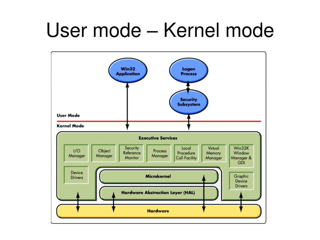 User mode – Kernel mode