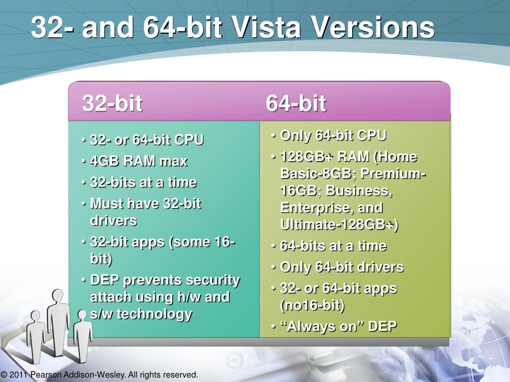 32- and 64-bit Vista Versions