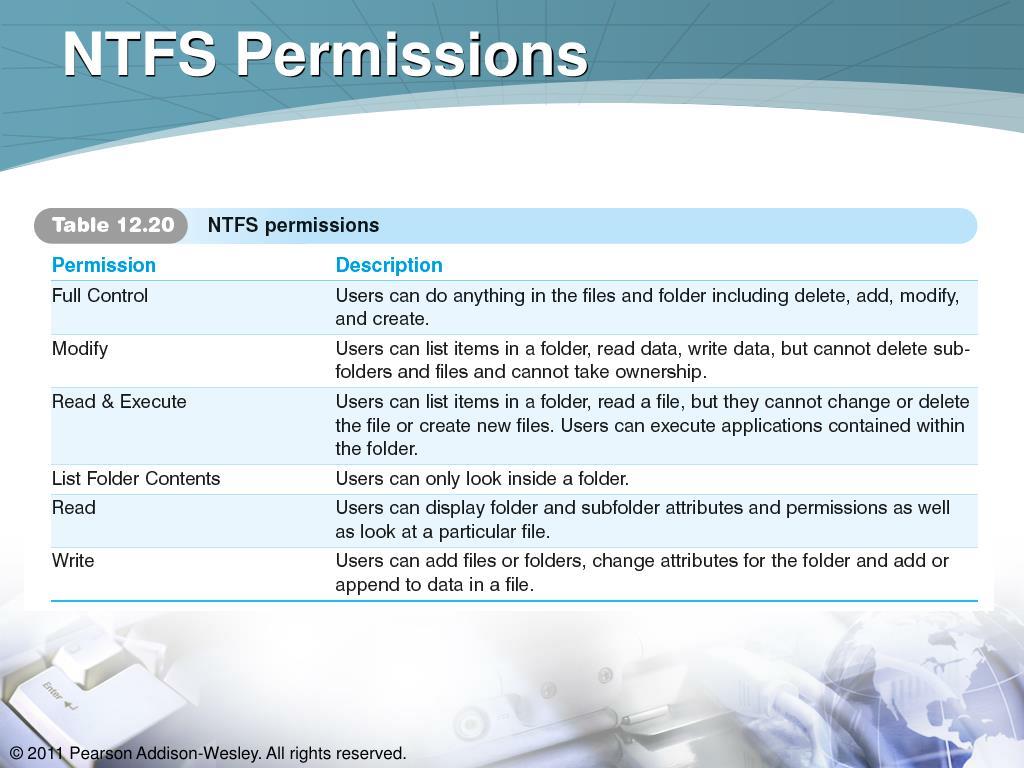 NTFS Permissions