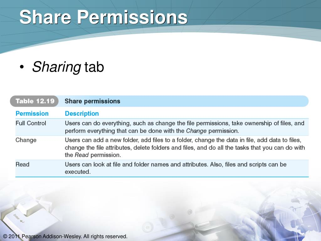 Share Permissions