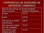 comparativo de emisiones de anh drido carb nico