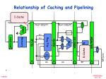relationship of caching and pipelining