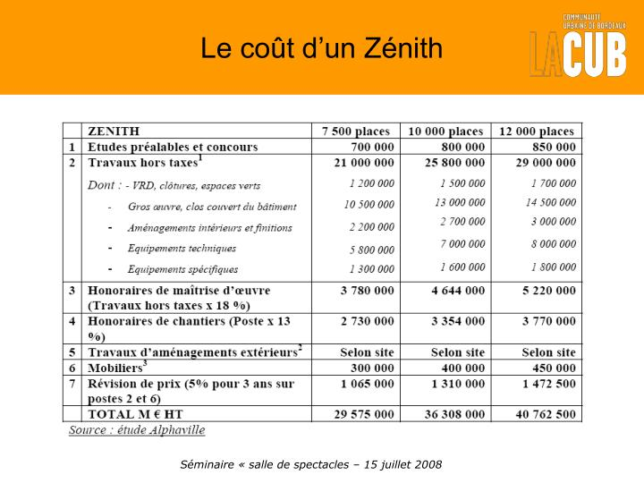 Le coût d'un Zénith