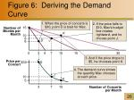 figure 6 deriving the demand curve