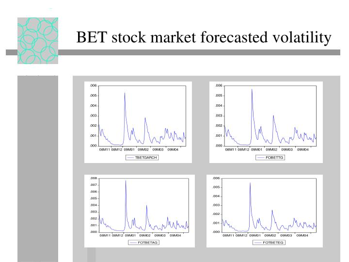 BET stock market forecasted volatility