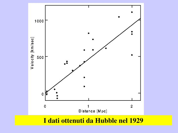 I dati ottenuti da Hubble nel 1929