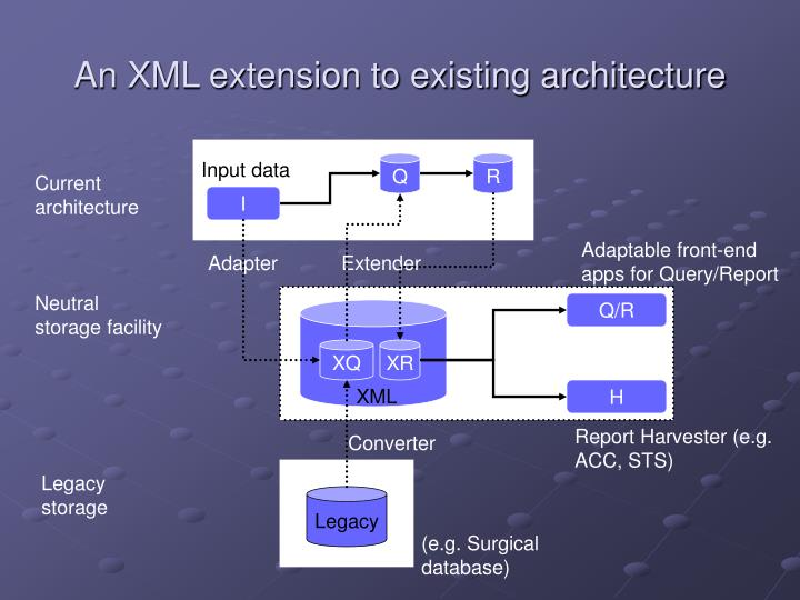 An XML extension to existing architecture
