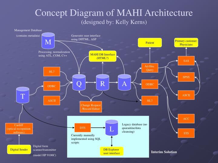Concept Diagram of MAHI Architecture