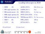 leading telescopes in 2020