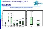 consommations de glycopeptides