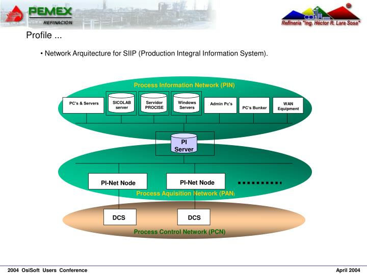 Process Information Network (PIN)