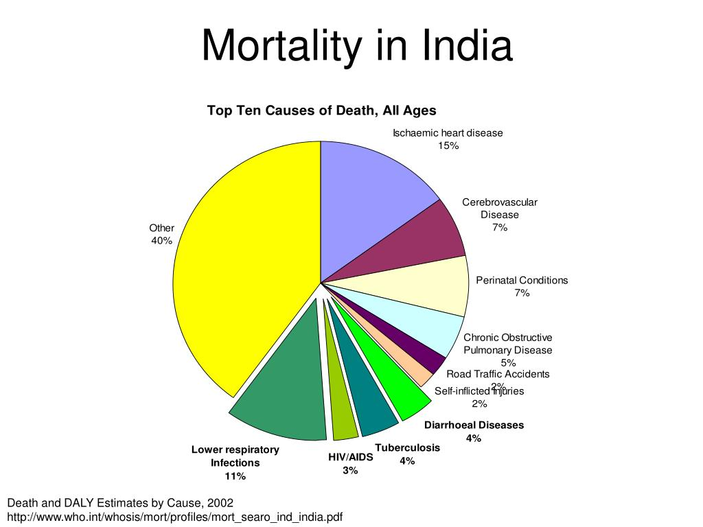 Mortality in India