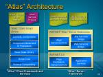 atlas architecture