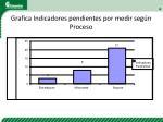 grafica indicadores pendientes por medir seg n proceso