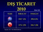 di t caret 2010