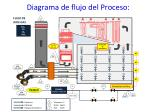 diagrama de flujo del proceso1