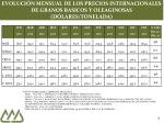 evoluci n mensual de los precios internacionales de granos basicos y oleaginosas d lares tonelada