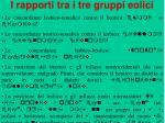 i rapporti tra i tre gruppi eolici