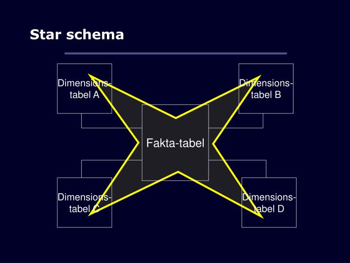 Dimensions-