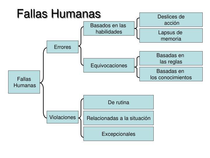 Fallas Humanas