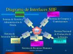 diagrama de interfaces siif