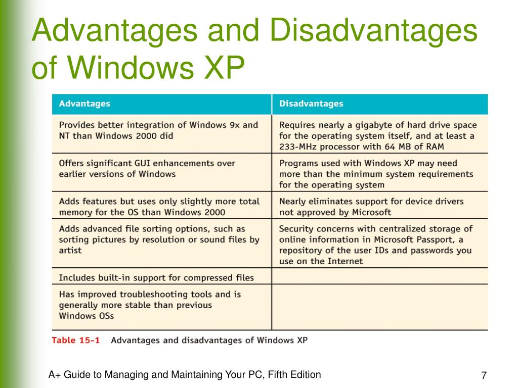Advantages and Disadvantages of Windows XP