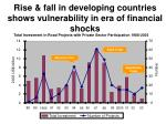 rise fall in developing countries shows vulnerability in era of financial shocks
