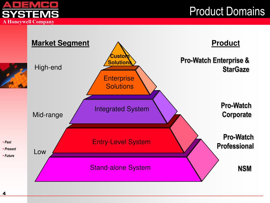 Product Domains