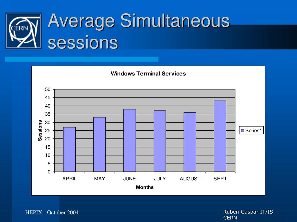 Average Simultaneous sessions