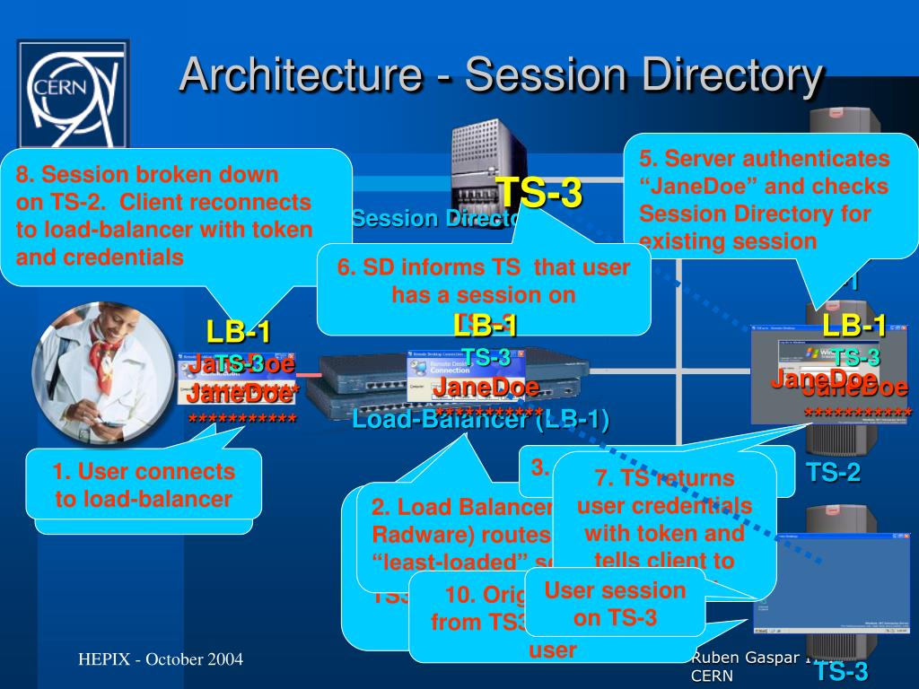 Architecture - Session Directory