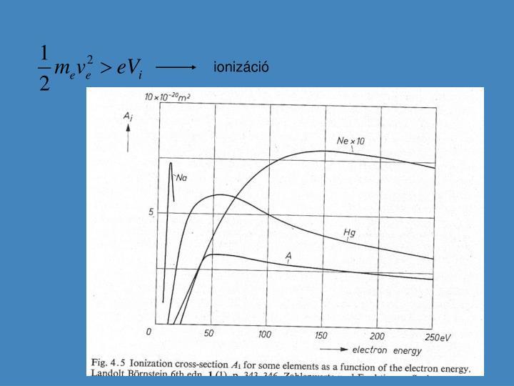ionizáció
