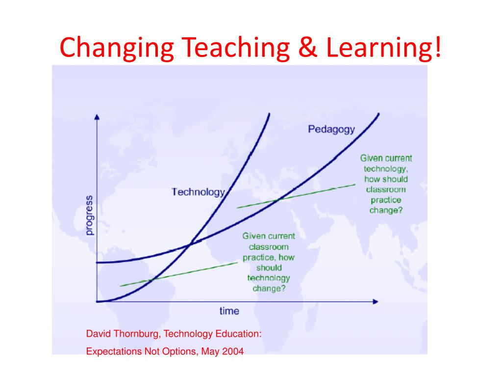 Changing Teaching & Learning!
