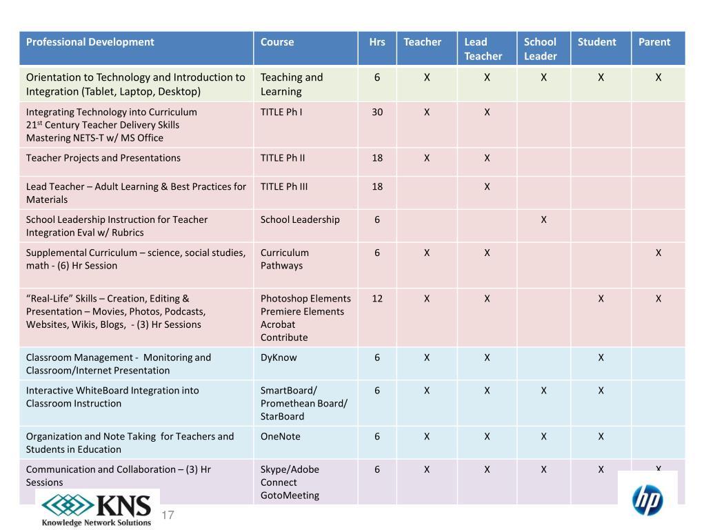 HP – K12 Professional Development: Orient/Integrate/Deliver/Collaborate