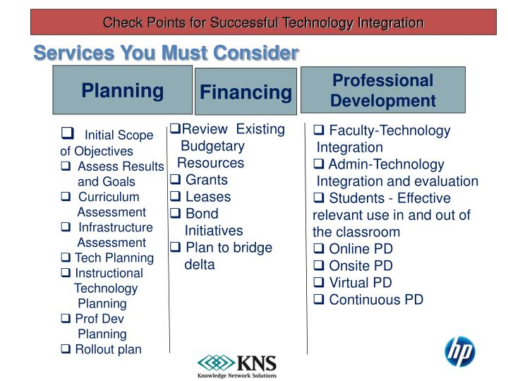 Check Points for Successful Technology Integration