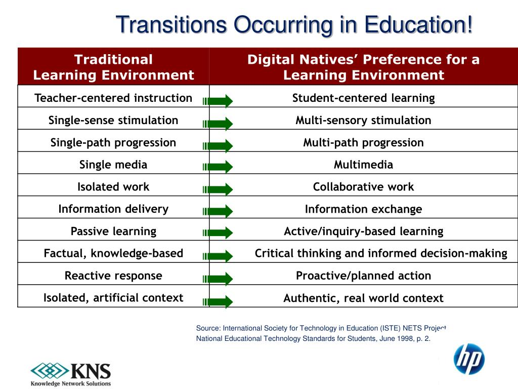 Transitions Occurring in Education!