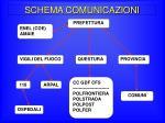 schema comunicazioni