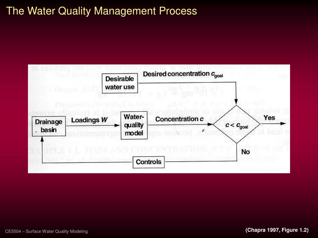 The Water Quality Management Process
