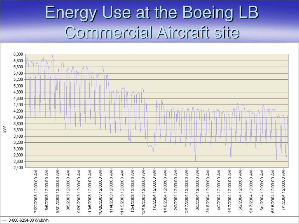 Energy Use at the Boeing LB Commercial Aircraft site